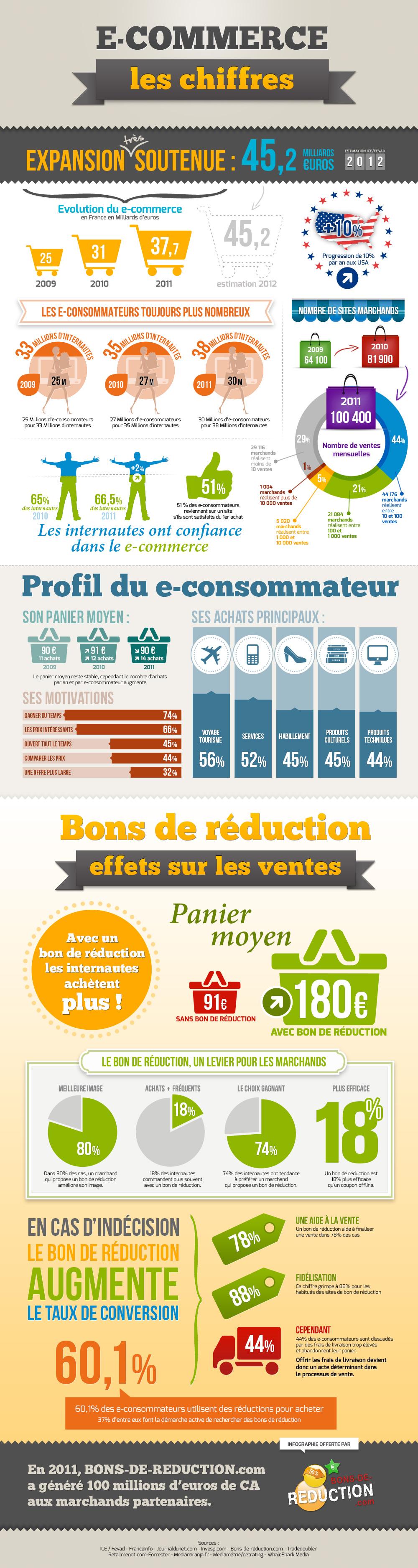 Les chiffres du e-commerce 2012_infographie