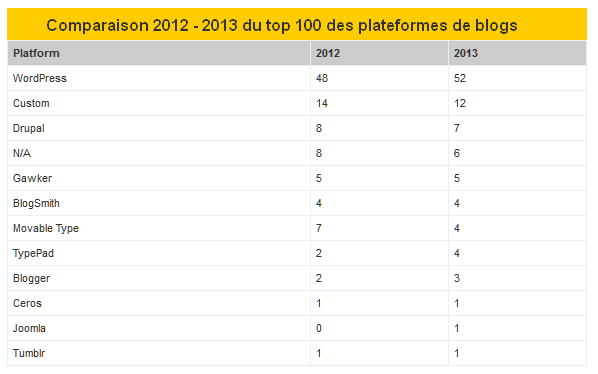 Comparaison-Plateforme-de-Blogging-2012-2013