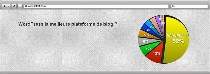 WordPress la meilleure plateforme de blog
