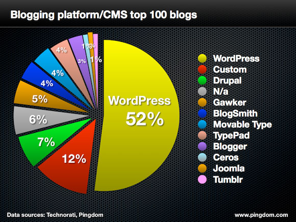 pingdom-cms-top-100-blogs