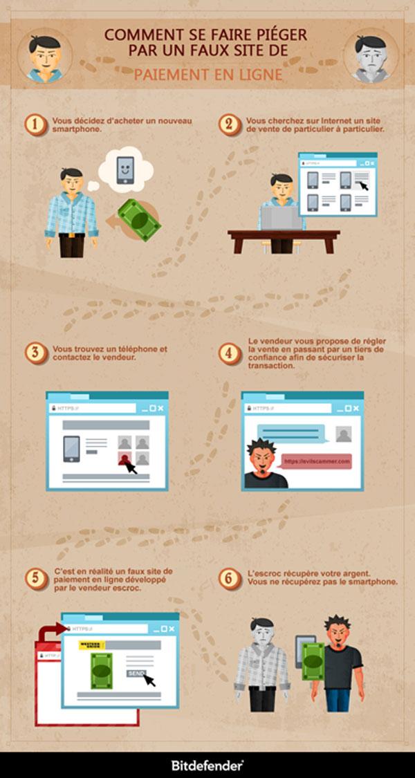 Infographie-Faux site de paiement en ligne