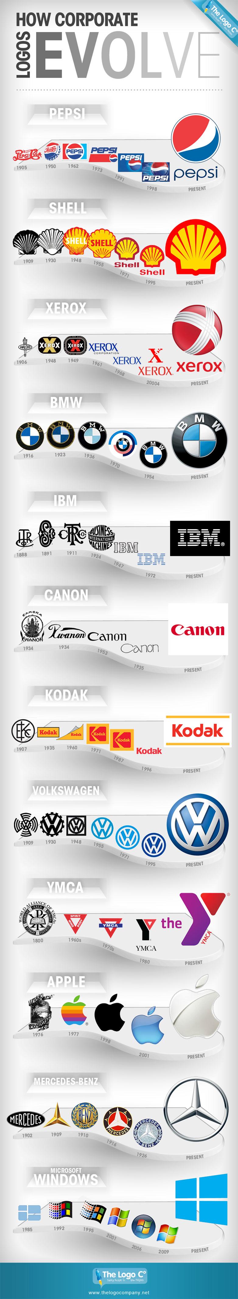 Évolutions des logos, infographie