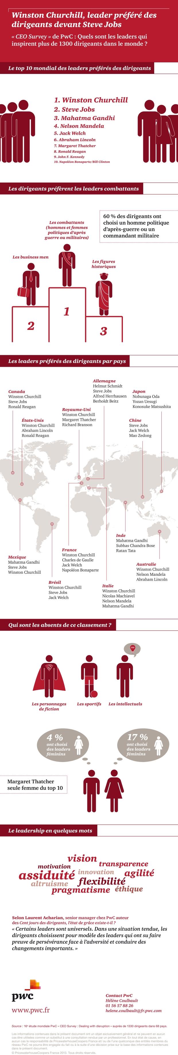 Infographie : les leaders préférés des chefs d'entreprise.